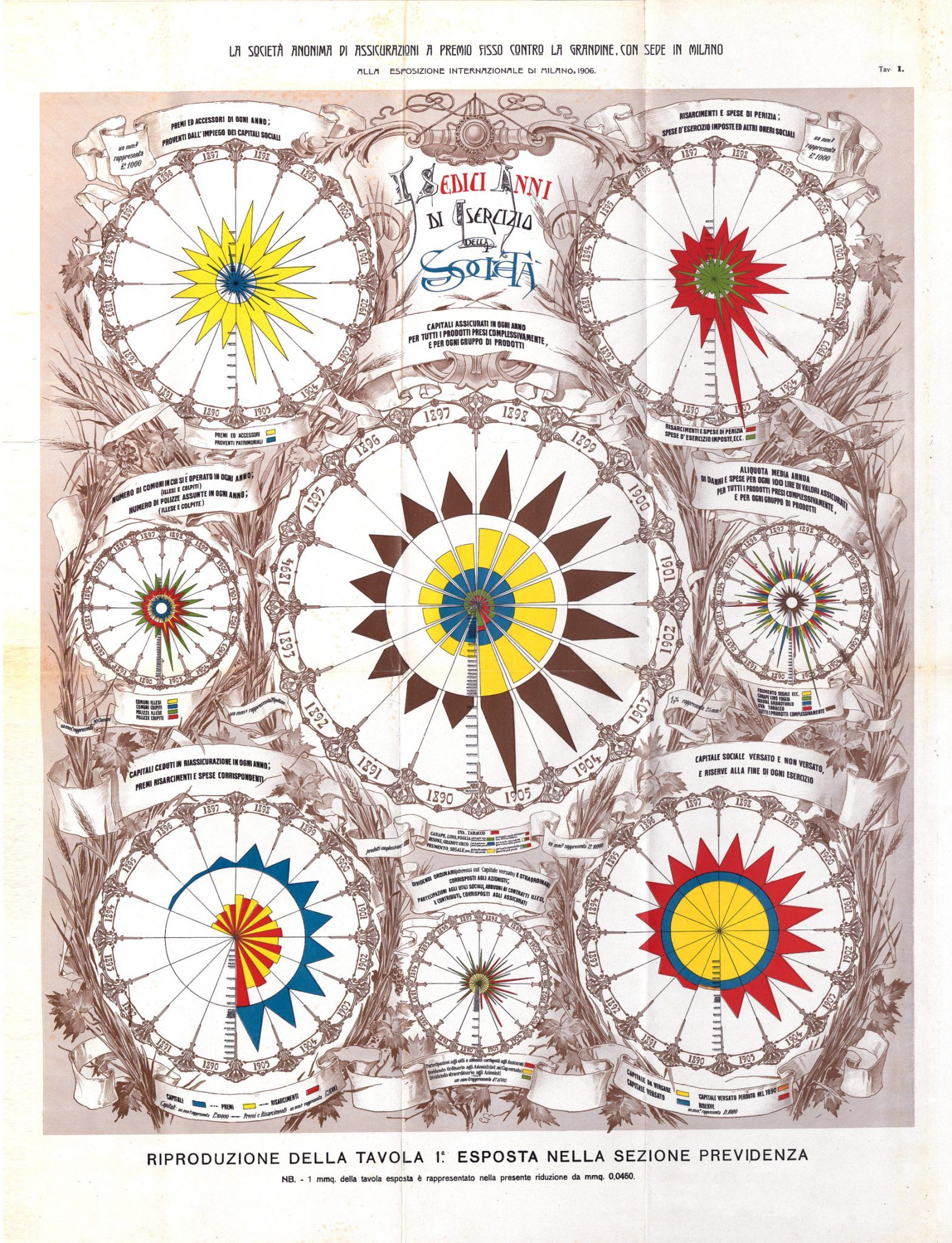 Grafico capitali assicurati 1890-1905 (Milano, 1906)